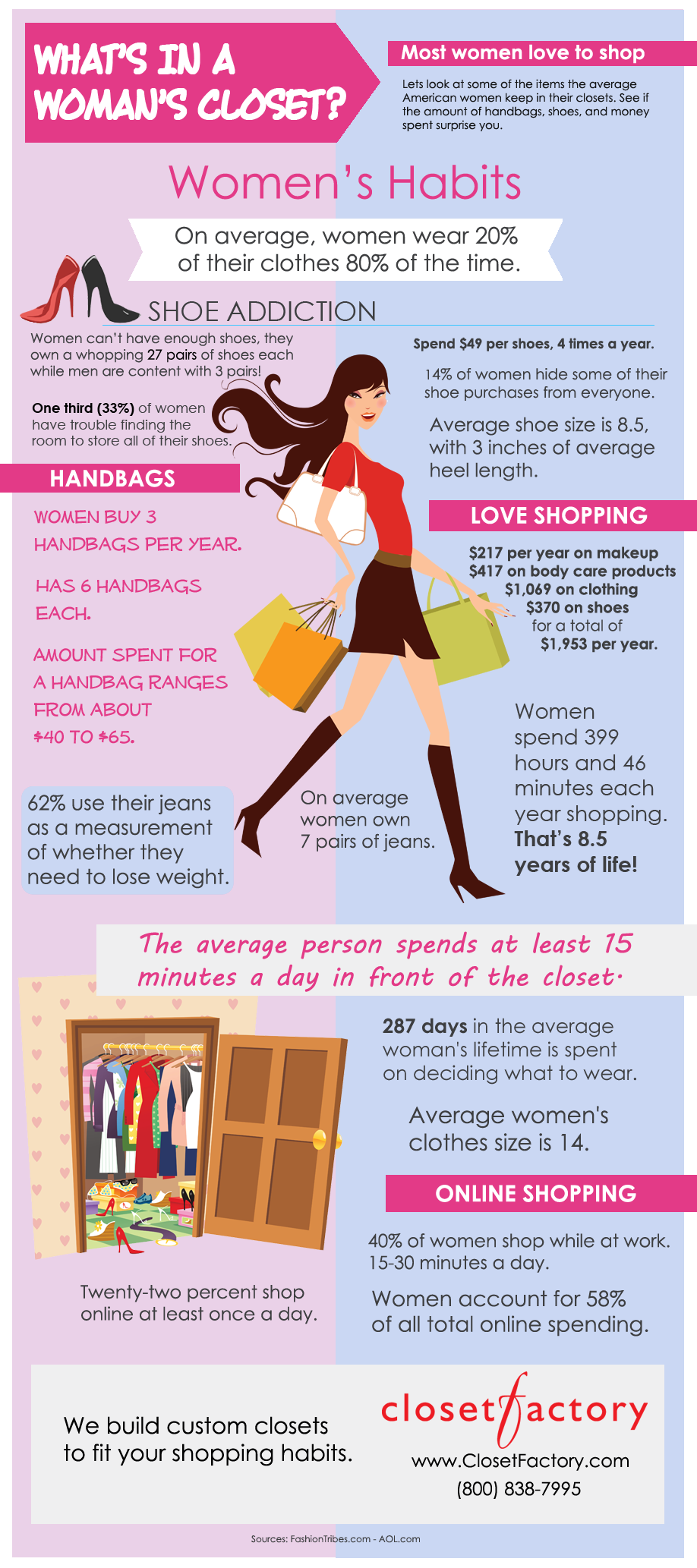 Women's Shopping Habits Infographic by Closet Factory